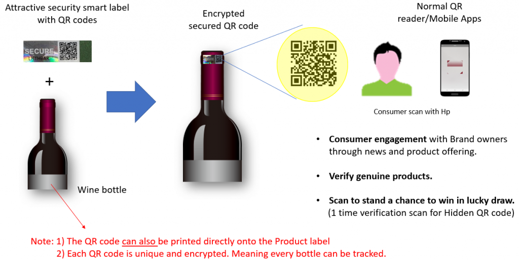 Scanning Smart Product Label for Marketing Engagement