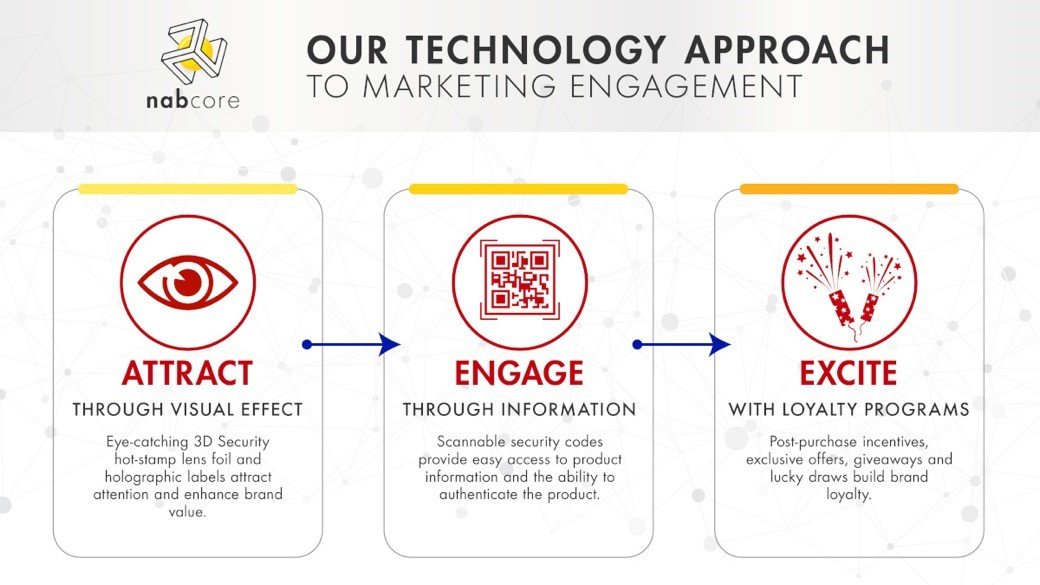 Marketing Engagement Through Smart Solutions | Nabcore