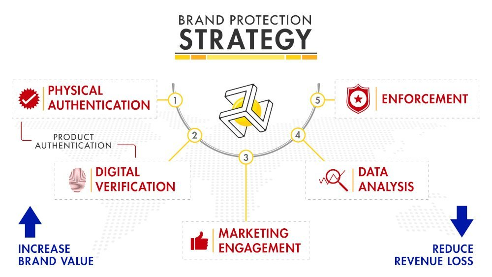 Nabcore Brand Protection Strategy for Product Authentication