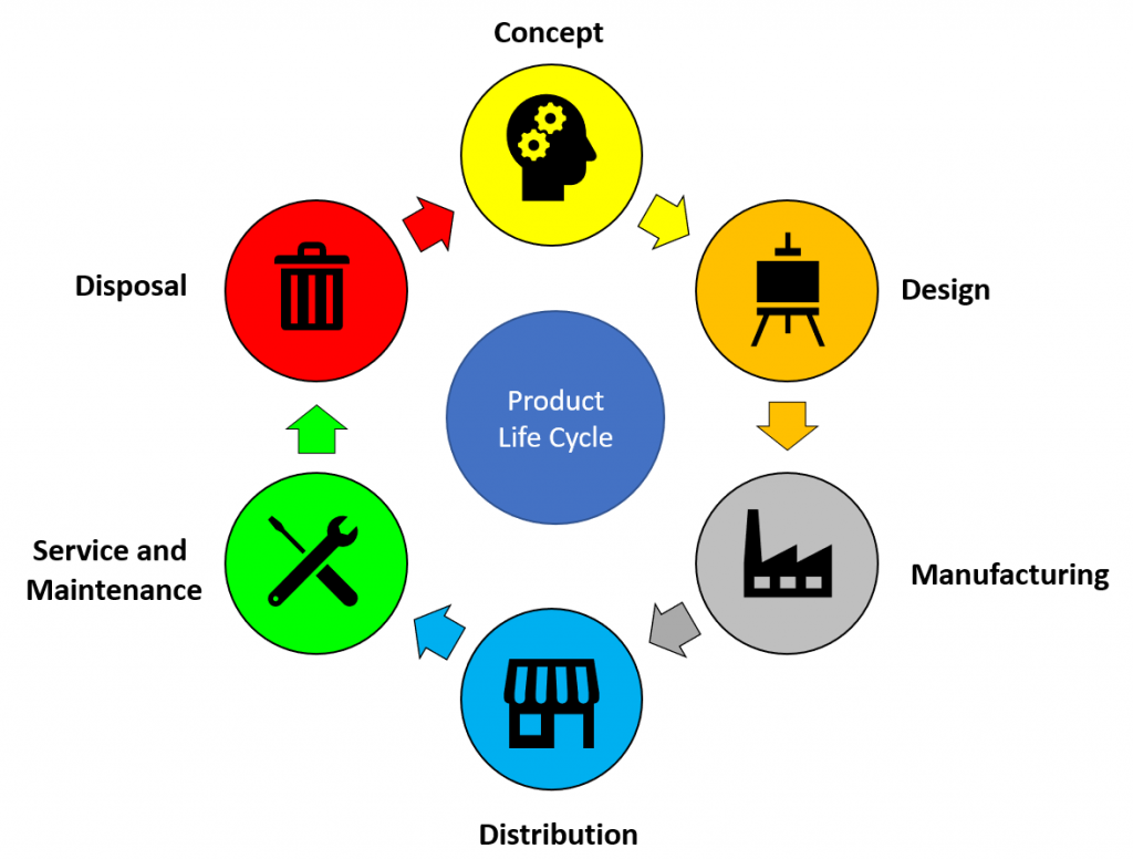 Product life cycle phase