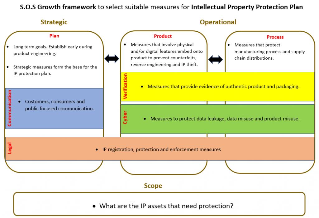SOS growth framework